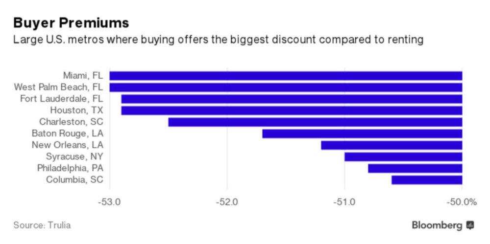 Buyer Premiums