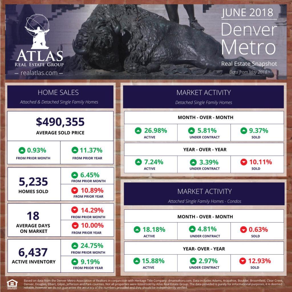 Denver Metro Real Estate Market Snapshot Infographic: June 2018