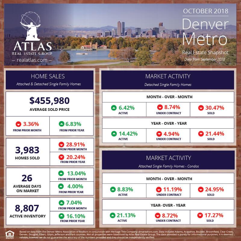 Denver Real Estate Market Update October 2018